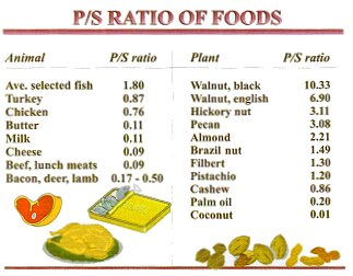 Polyunsaturated Fat Food